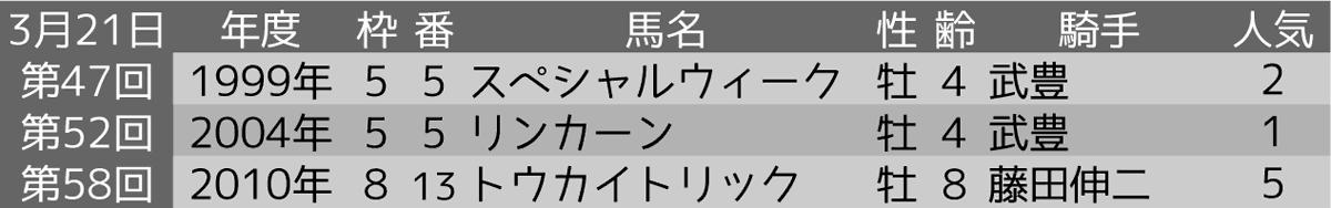2021_オカルト1_阪神大賞典