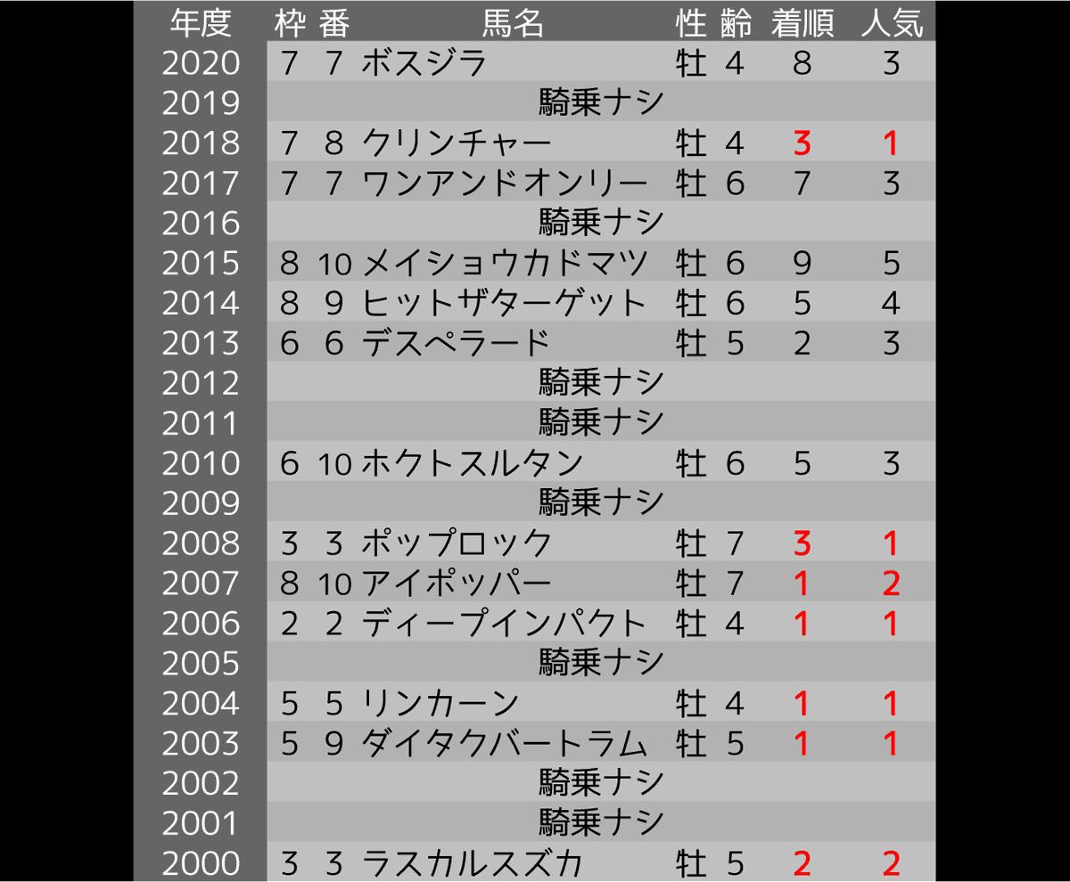 2021_オカルト2_阪神大賞典