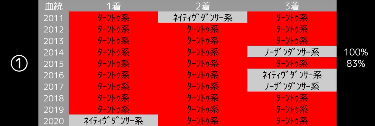 2021_データ1_阪神大賞典