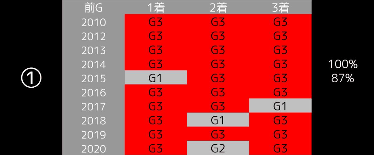 2021_データ1_高松宮記念