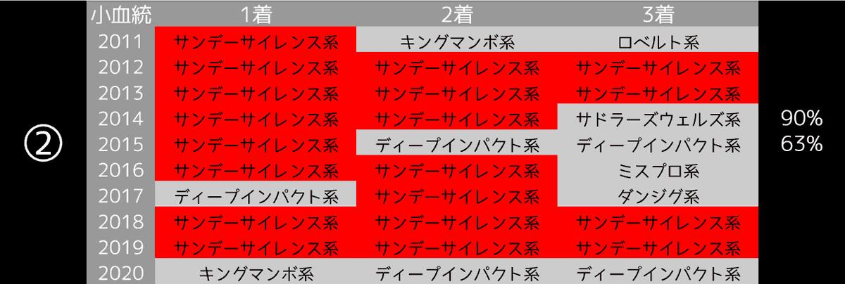 2021_データ2_阪神大賞典