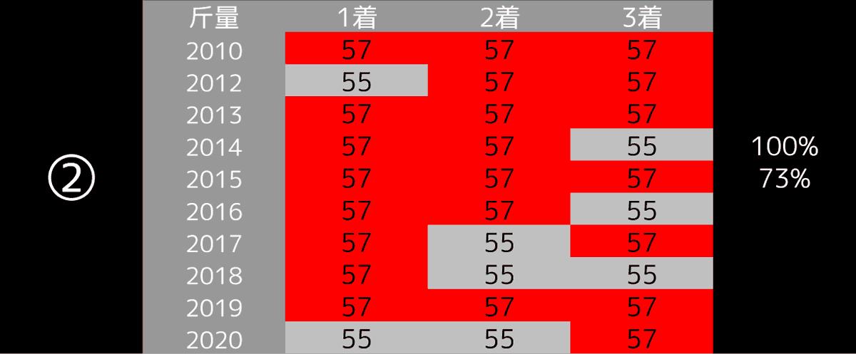 2021_データ2_高松宮記念