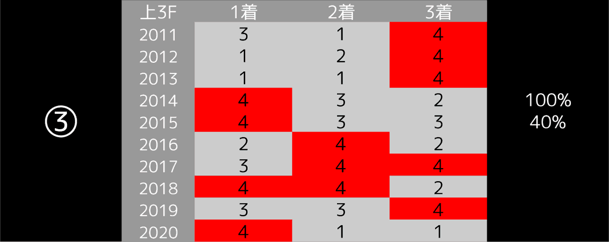 2021_データ3_阪神大賞典