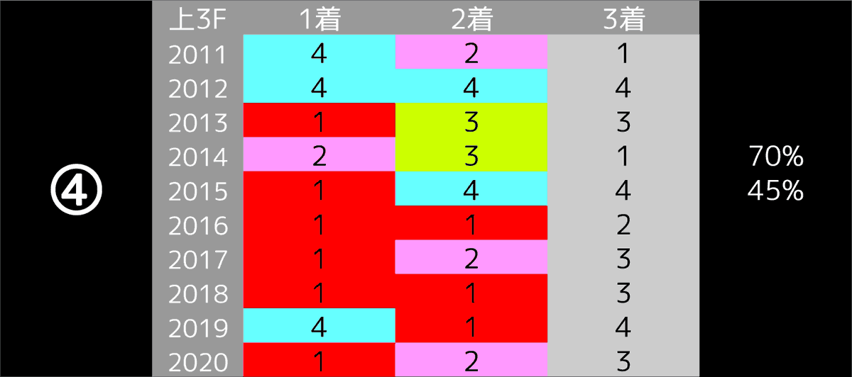 2021_データ4_ディープ記念