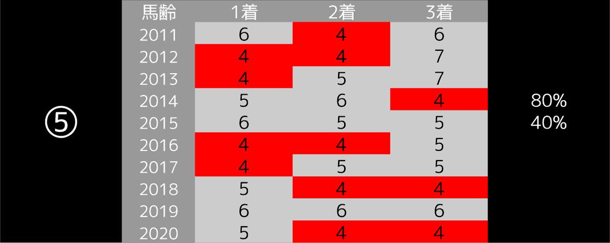 2021_データ5_阪神大賞典