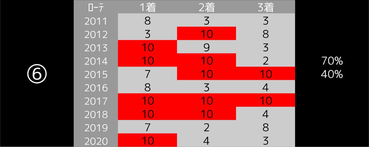 2021_データ6_阪神大賞典