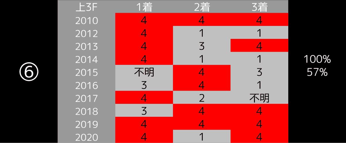 2021_データ6_高松宮記念