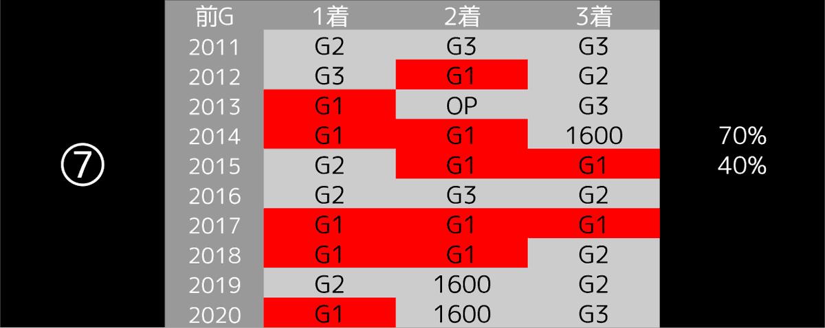 2021_データ7_阪神大賞典