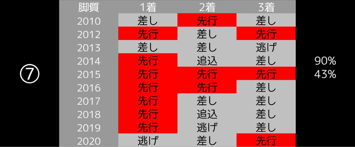 2021_データ7_高松宮記念