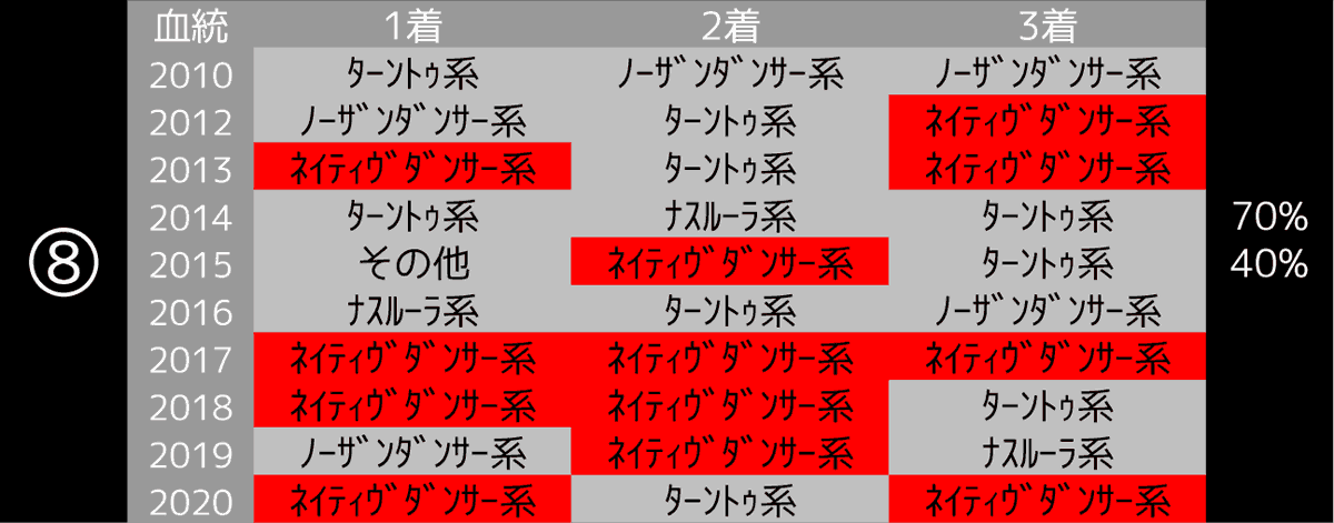 2021_データ8_高松宮記念