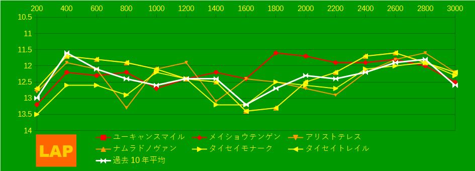 2021_LAP4_阪神大賞典