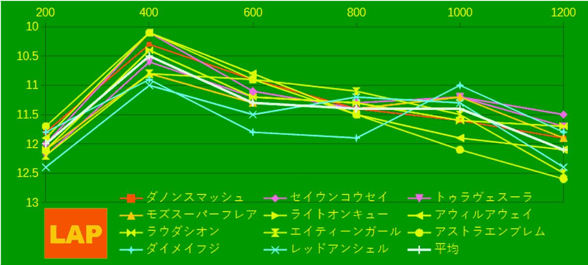 2021_LAP4_高松宮記念