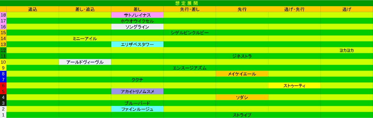 2021_展開_桜花賞