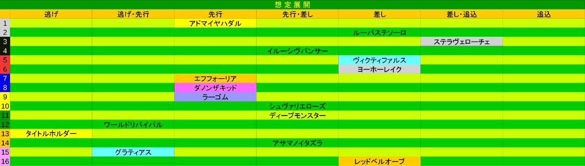 2021_展開_皐月賞