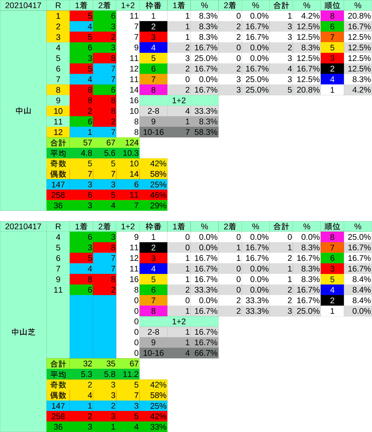 2021_枠穴_皐月賞