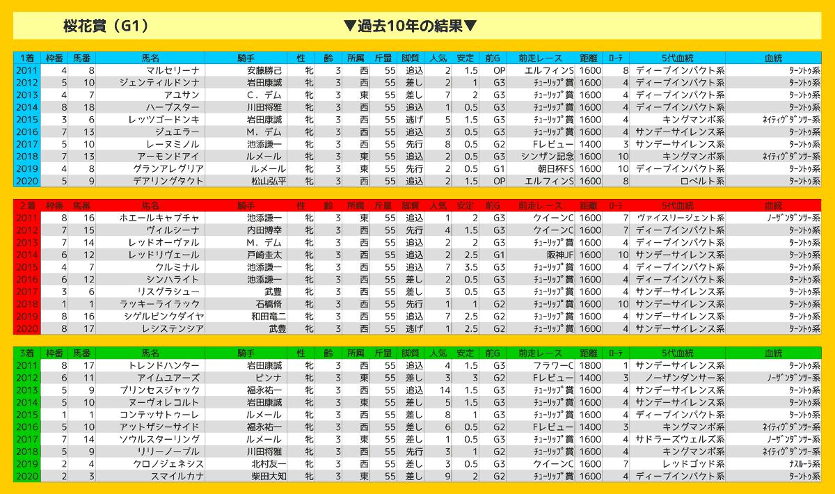 2021_結果_桜花賞