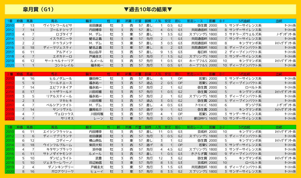 2021_結果_皐月賞