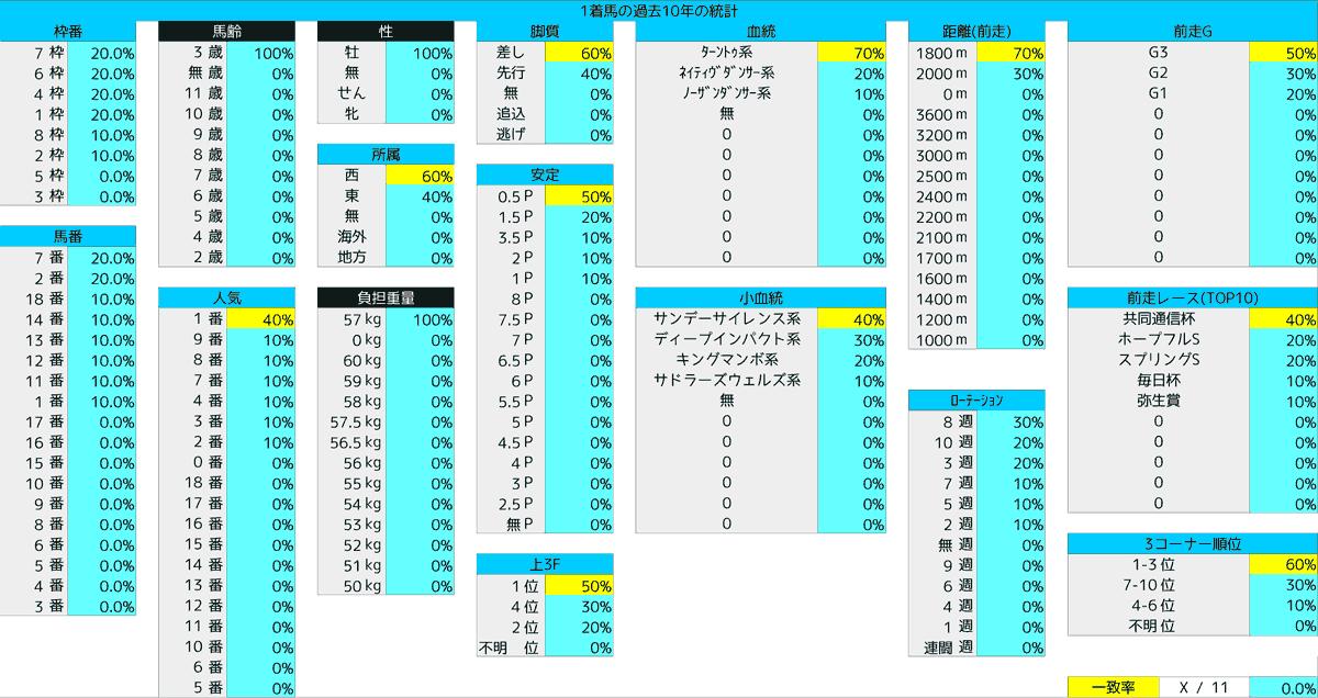 2021_統計1_皐月賞