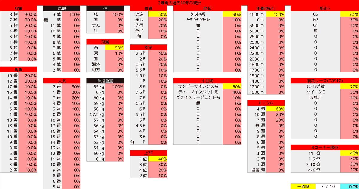 2021_統計2_桜花賞