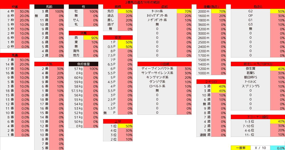 2021_統計2_皐月賞