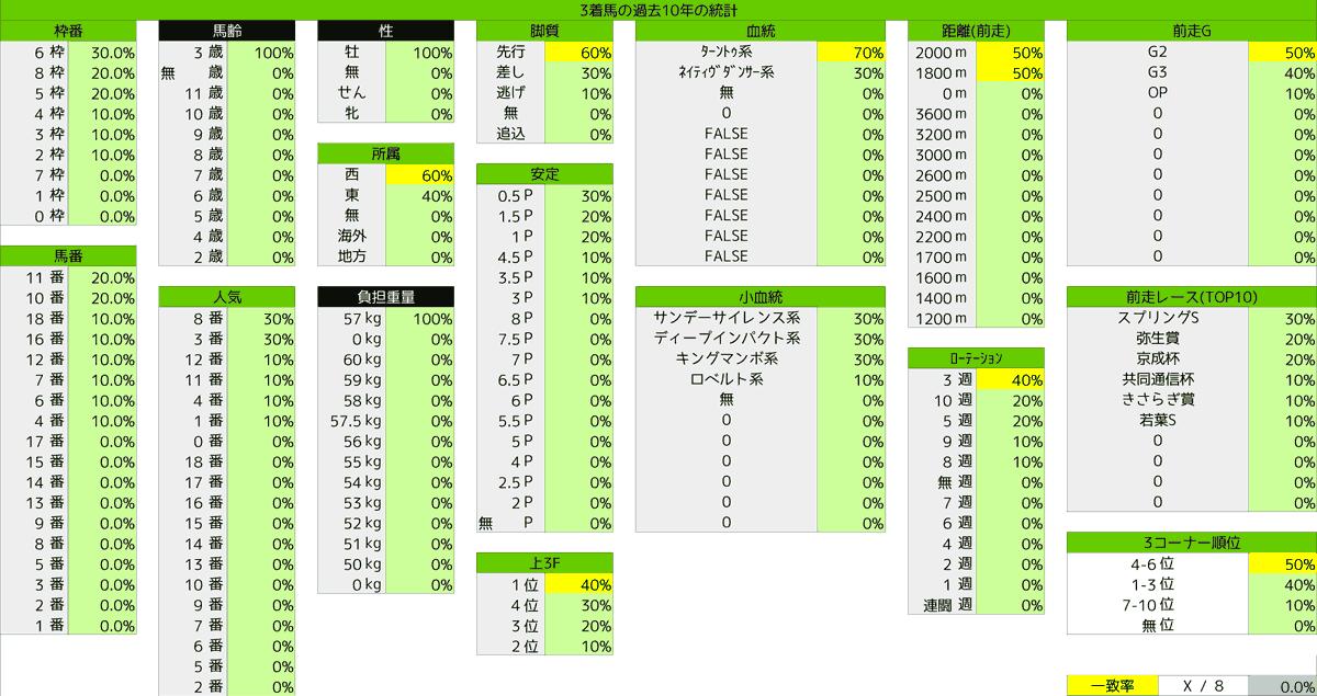 2021_統計3_皐月賞