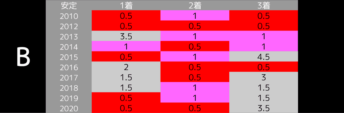 2021_オカルトB_皐月賞