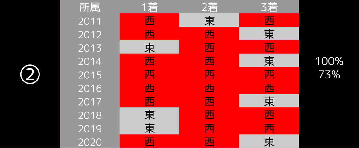 2021_データ2_桜花賞