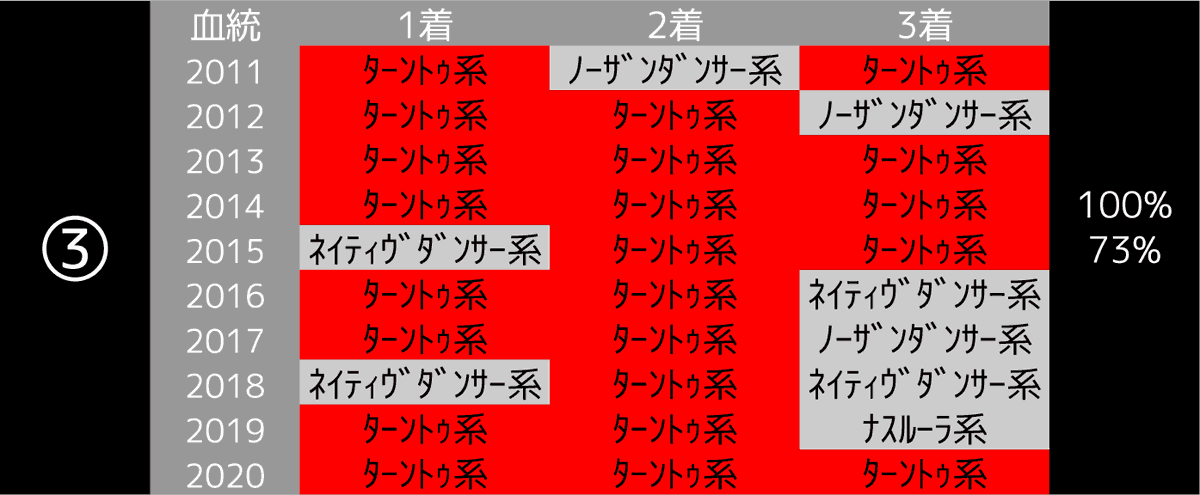 2021_データ3_桜花賞