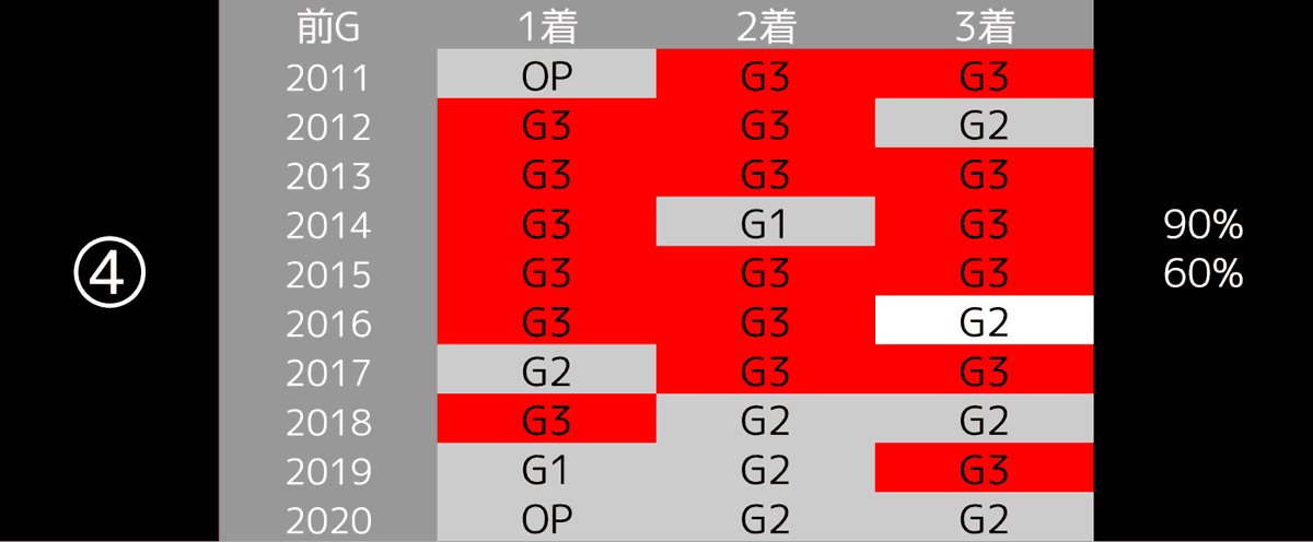 2021_データ4_桜花賞