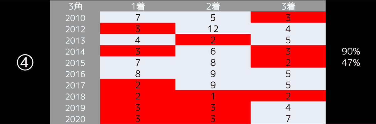 2021_データ4_皐月賞