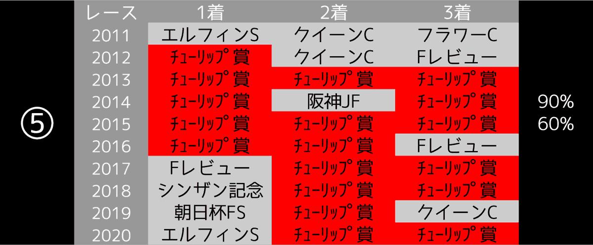 2021_データ5_桜花賞