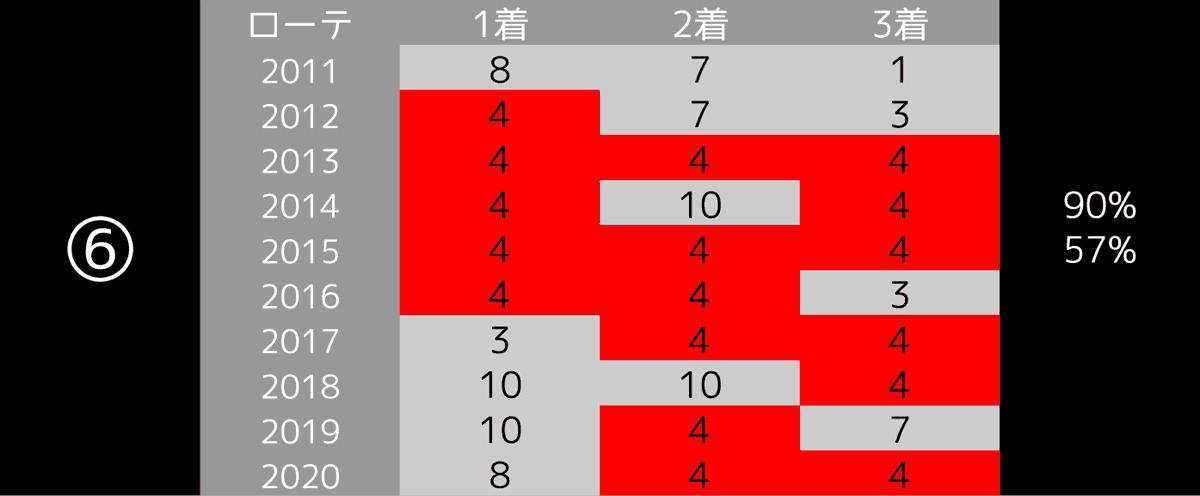 2021_データ6_桜花賞