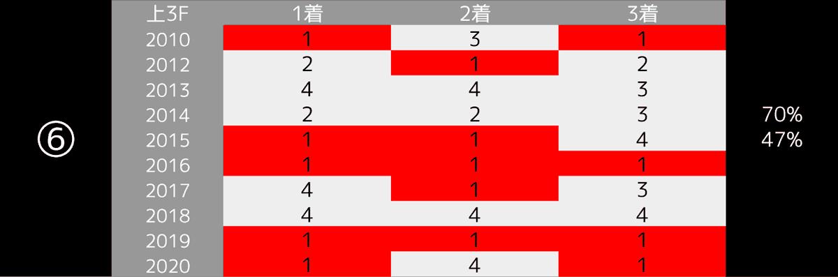 2021_データ6_皐月賞