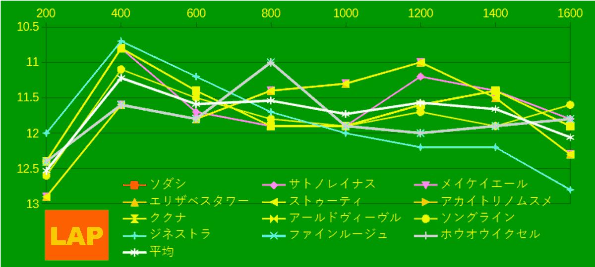 2021_LAP4_桜花賞-min