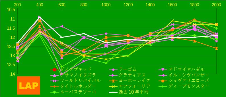 2021_LAP4_皐月賞