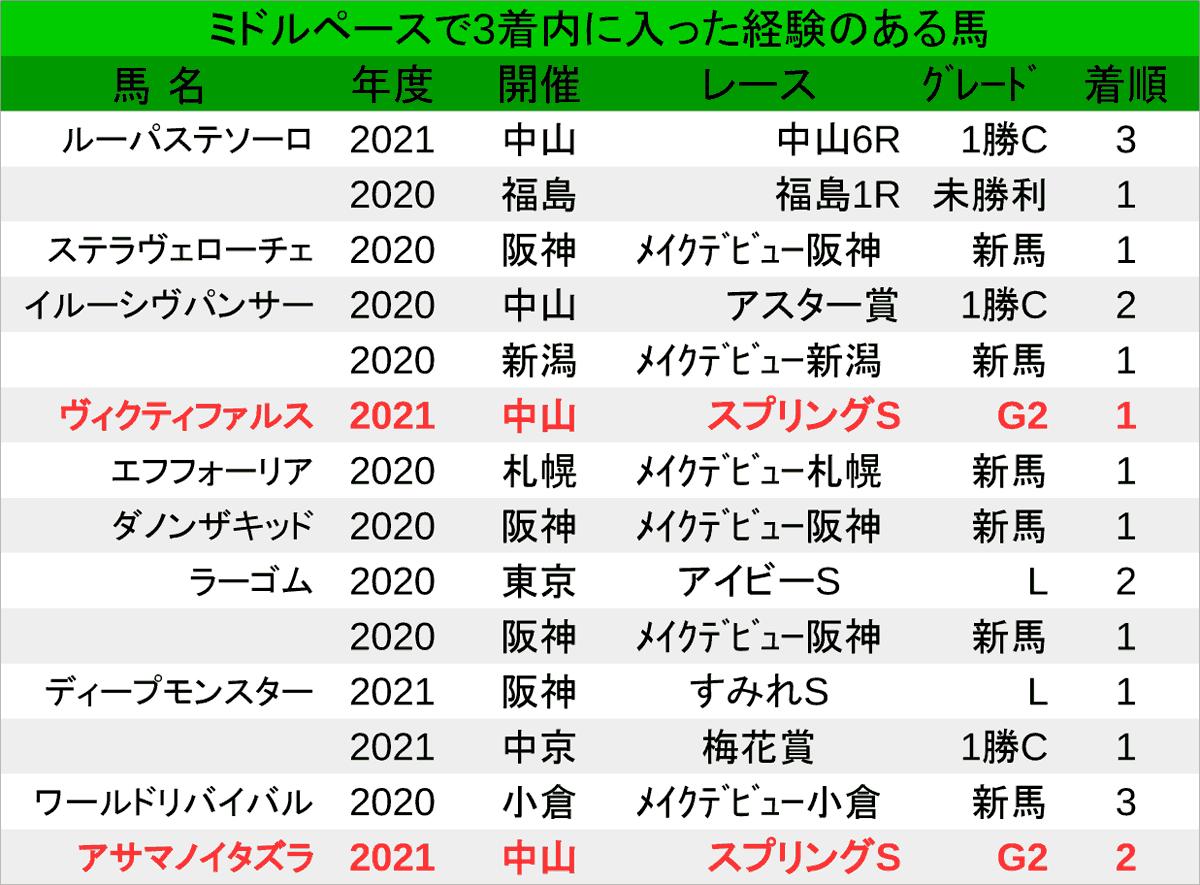 2021_LAP5_皐月賞