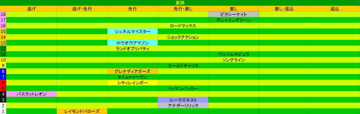 2021_展開_NHKマイルC