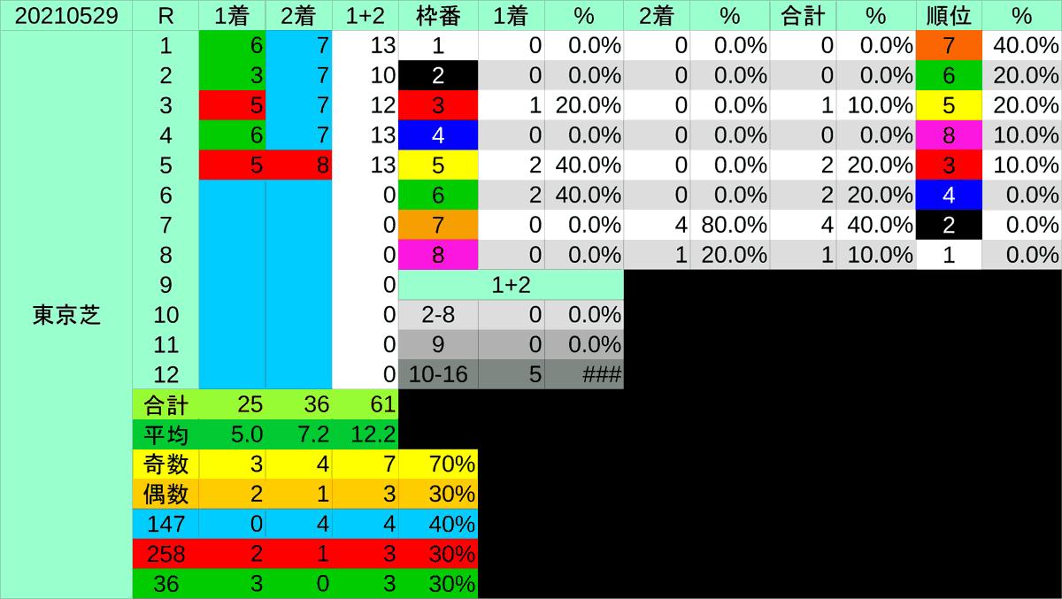 2021_枠穴_日本ダービー