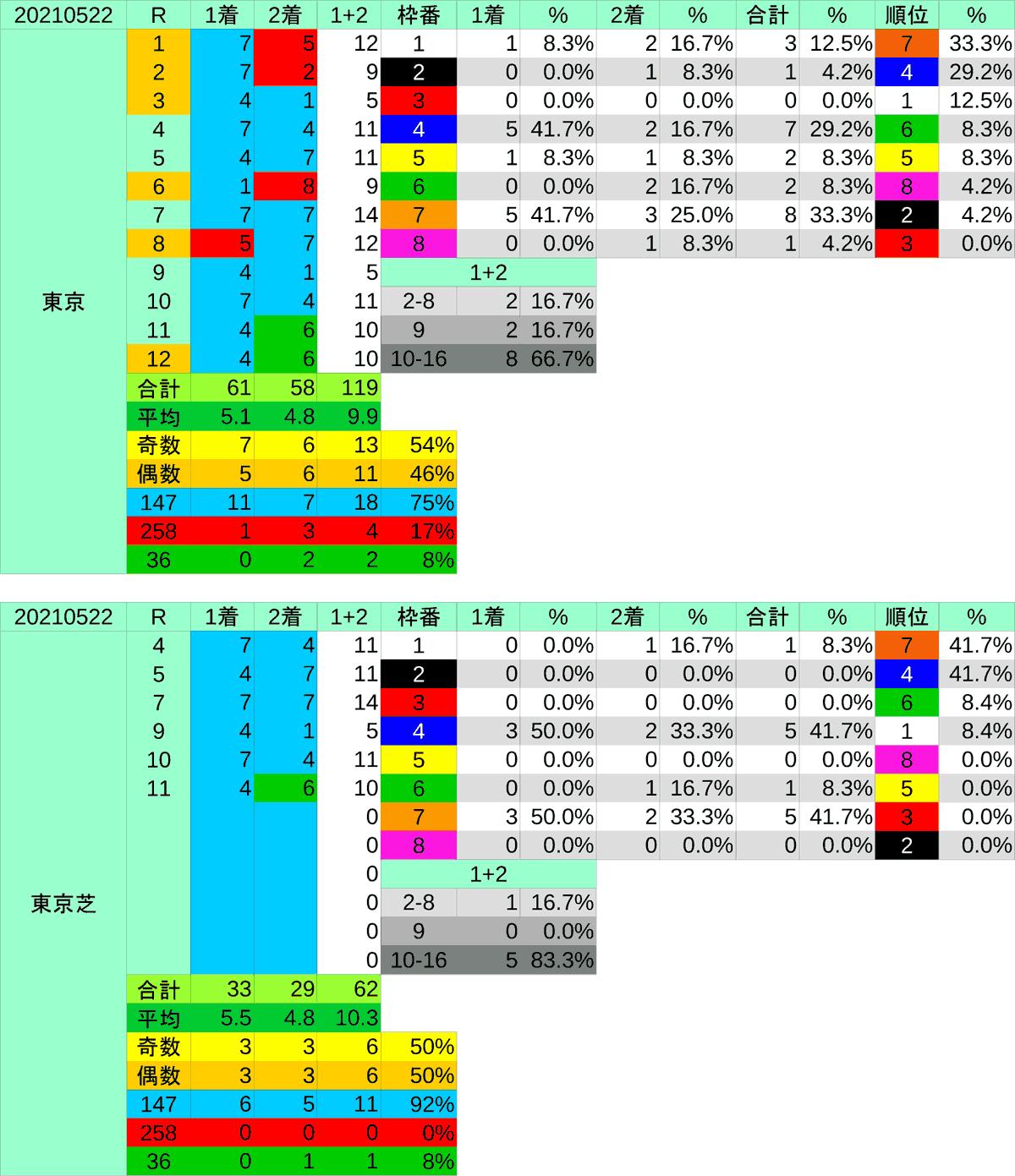 2021_枠穴_オークス