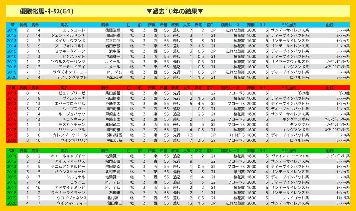 2021_結果_優駿牝馬