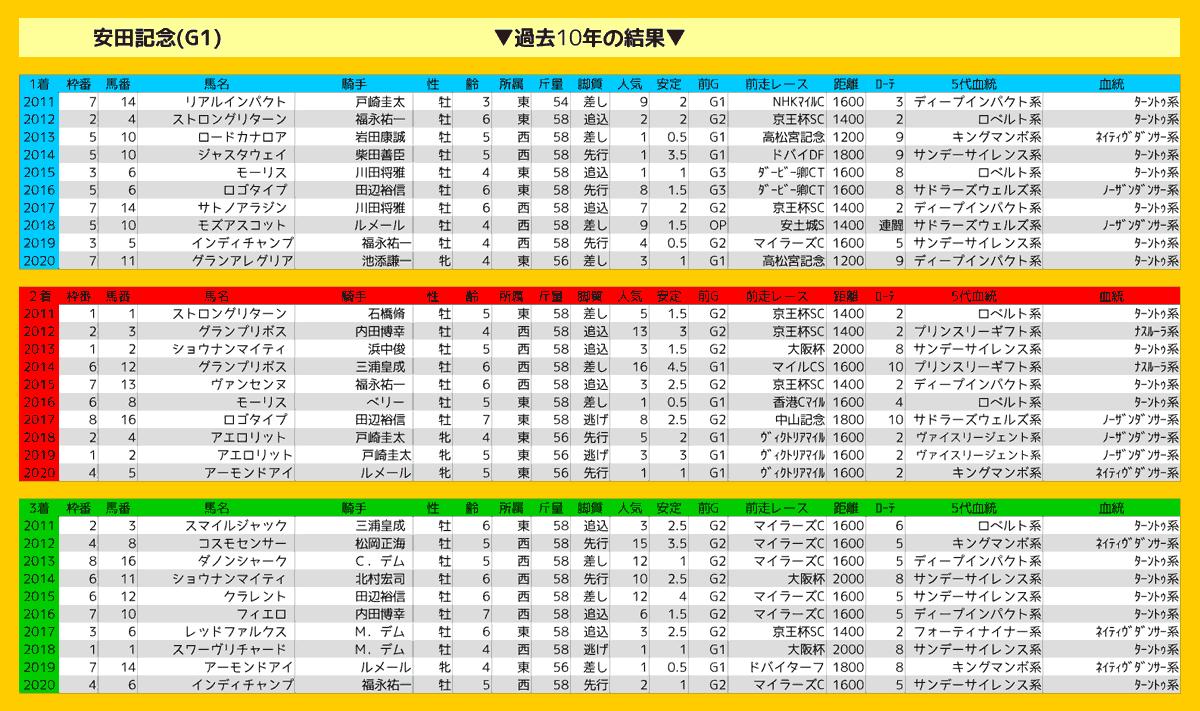 2021_結果_安田記念