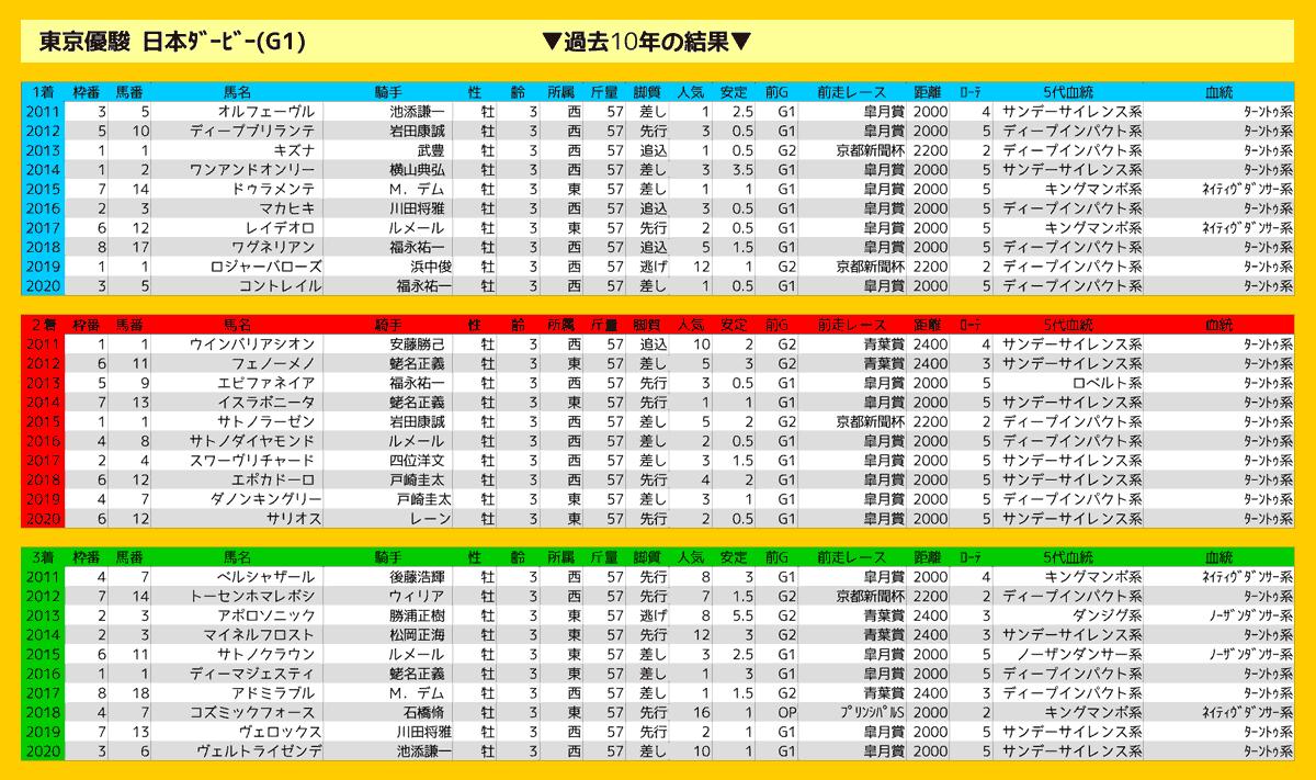 2021_結果_日本ダービー