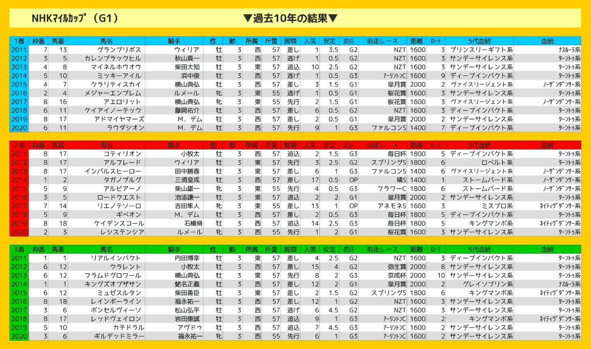 2021_結果_NHKマイルC