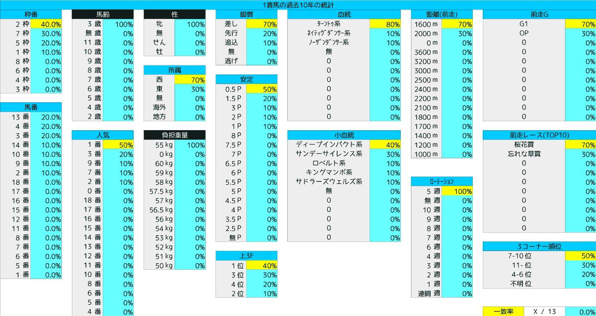 2021_統計1_優駿牝馬