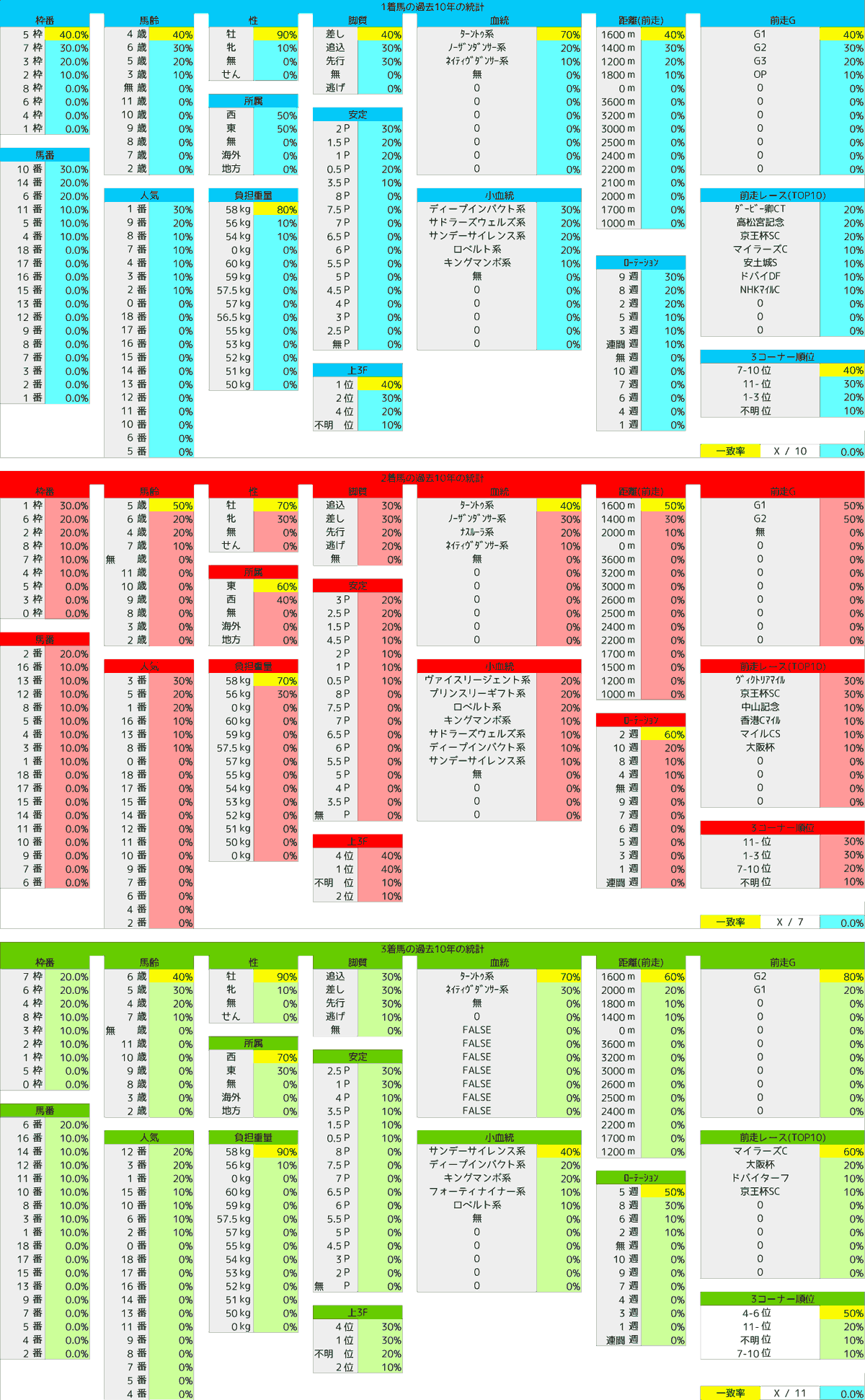 2021_統計1_安田記念