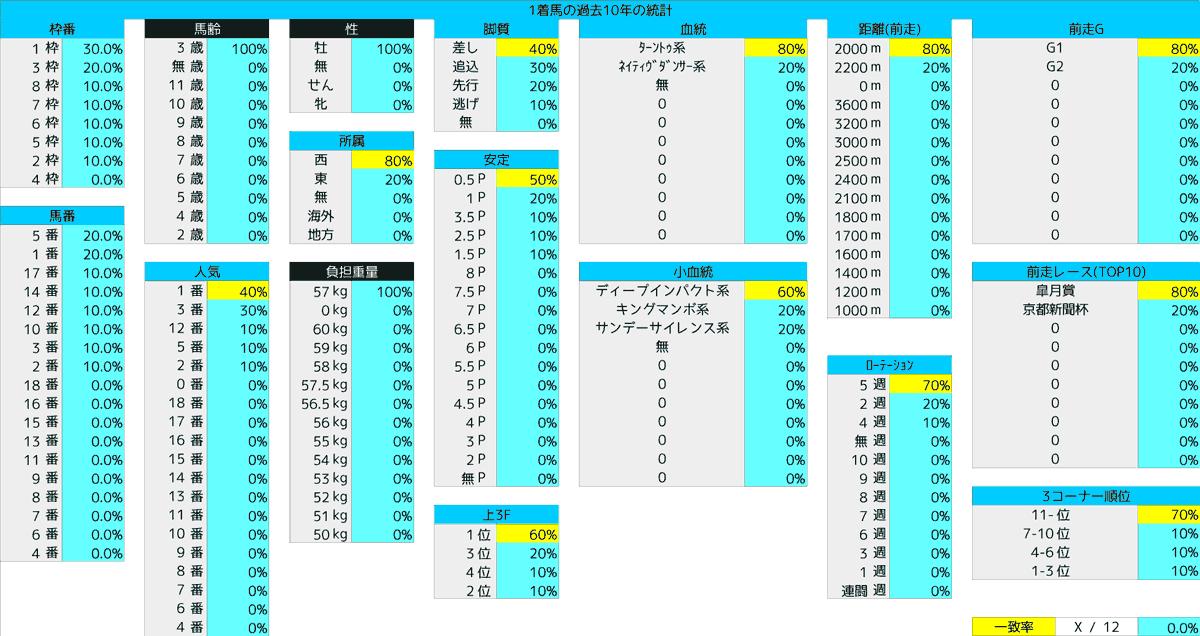 2021_統計1_日本ダービー