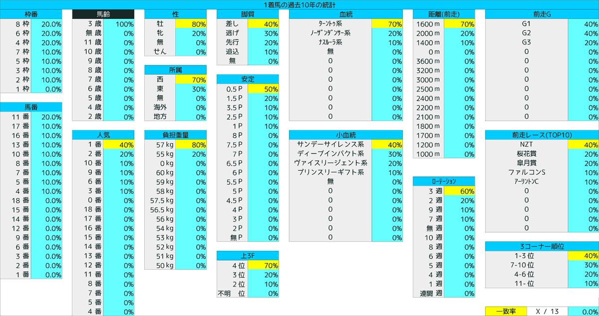2021_統計1_NHKマイルC
