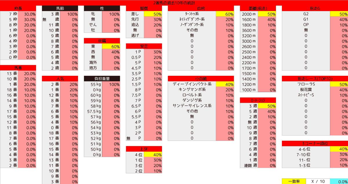 2021_統計2_優駿牝馬