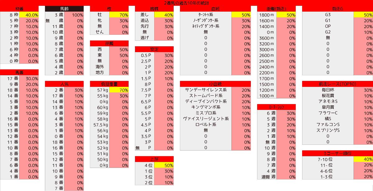 2021_統計2_NHKマイルC