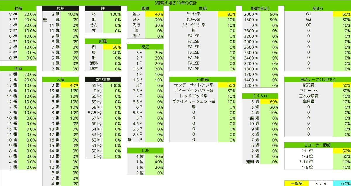 2021_統計3_優駿牝馬